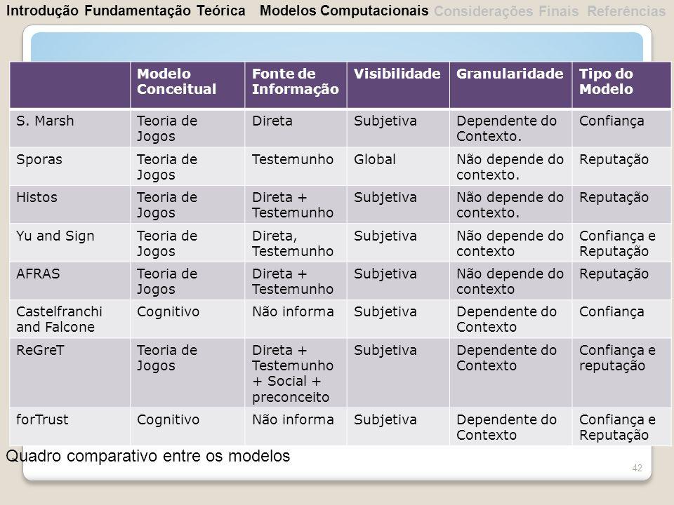 42 Modelo Conceitual Fonte de Informação VisibilidadeGranularidadeTipo do Modelo S. MarshTeoria de Jogos DiretaSubjetivaDependente do Contexto. Confia