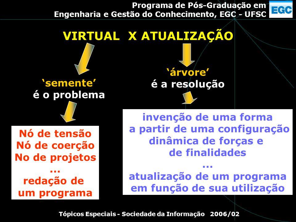 Programa de Pós-Graduação em Engenharia e Gestão do Conhecimento, EGC - UFSC Tópicos Especiais - Sociedade da Informação 2006/02 VIRTUAL X ATUALIZAÇÃO