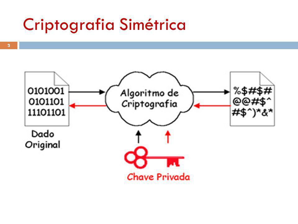 54 Algoritmos de Criptografia de Chave Simétrica, Existem vários algoritmos conhecidos.