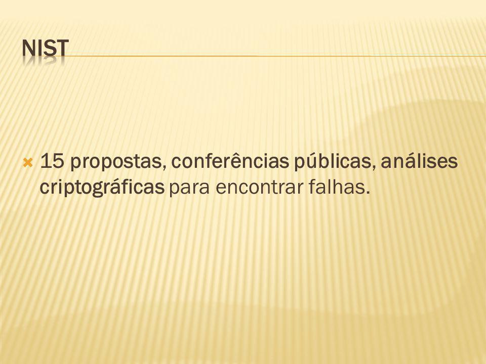 15 propostas, conferências públicas, análises criptográficas para encontrar falhas.