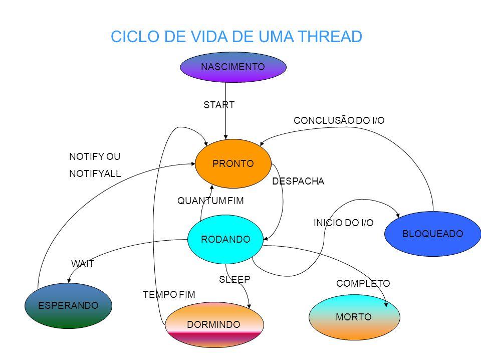 CICLO DE VIDA DE UMA THREAD NASCIMENTO PRONTO RODANDO ESPERANDO DORMINDO MORTO BLOQUEADO NOTIFY OU NOTIFYALL TEMPO FIM CONCLUSÃO DO I/O DESPACHA QUANTUM FIM WAIT SLEEP INICIO DO I/O COMPLETO START