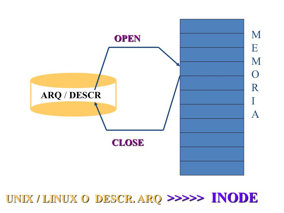 ARQ / DESCR MEMORIAMEMORIA OPEN CLOSE UNIX / LINUX O DESCR. ARQ >>>>> INODE