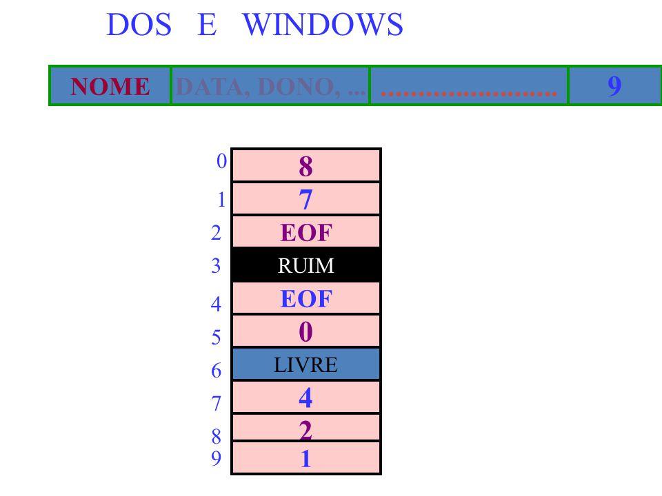 DOS E WINDOWS DATA, DONO,...NOME........................9 8 LIVRE EOF 0 7 RUIM EOF 4 2 1 0 1 2 3 4 5 6 7 8 9
