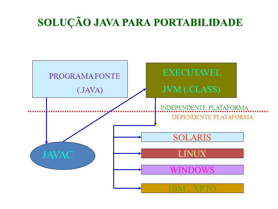 SOLUÇÃO JAVA PARA PORTABILIDADE PROGRAMA FONTE (.JAVA) JAVAC EXECUTAVEL JVM (.CLASS) SOLARIS LINUX WINDOWS IBM, XPTO INDEPENDENTE PLATAFORMA DEPENDENTE PLATAFORMA