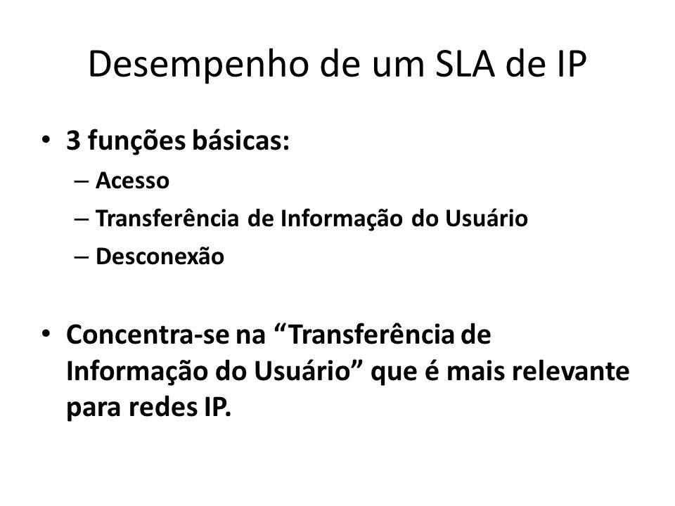 Desempenho de um SLA de IP 3 funções básicas: – Acesso – Transferência de Informação do Usuário – Desconexão Concentra-se na Transferência de Informaç