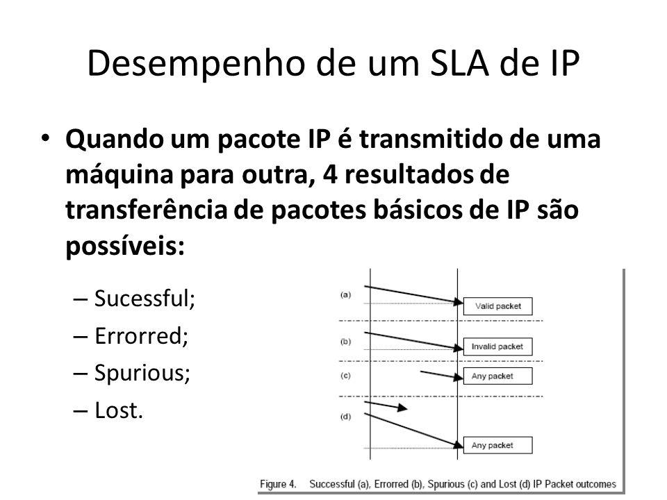 Desempenho de um SLA de IP Quando um pacote IP é transmitido de uma máquina para outra, 4 resultados de transferência de pacotes básicos de IP são pos