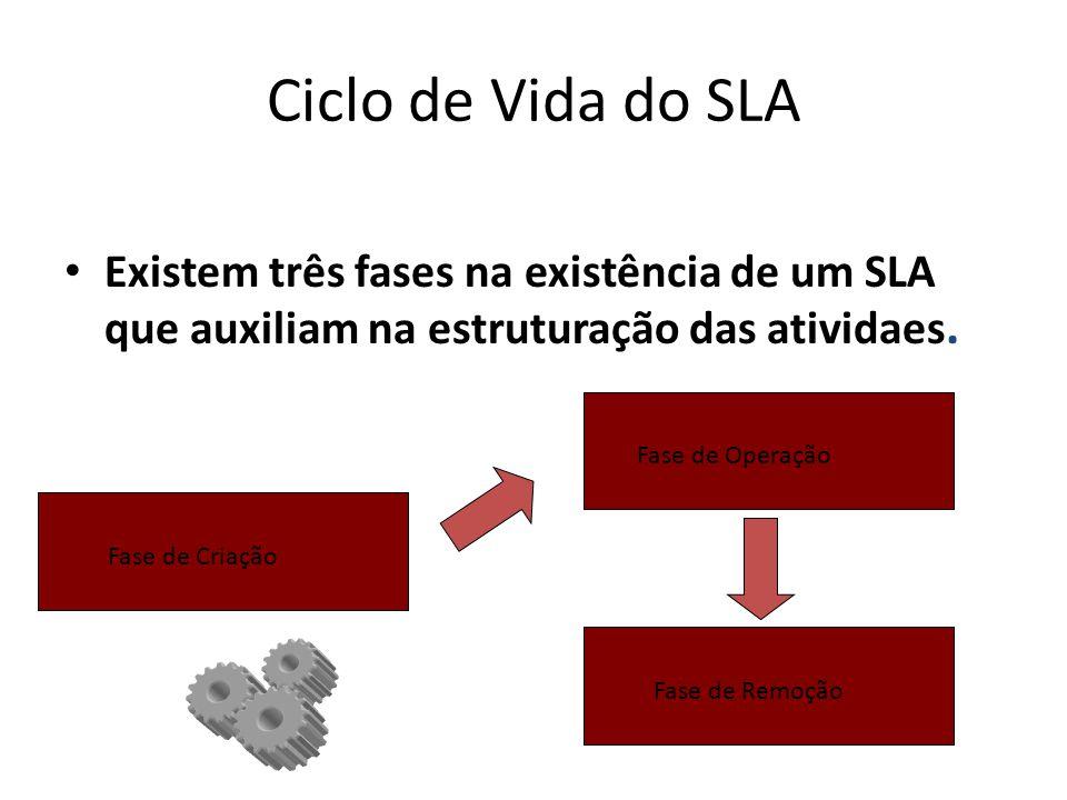Ciclo de Vida do SLA Existem três fases na existência de um SLA que auxiliam na estruturação das atividaes. Fase de CriaçãoFase de OperaçãoFase de Rem