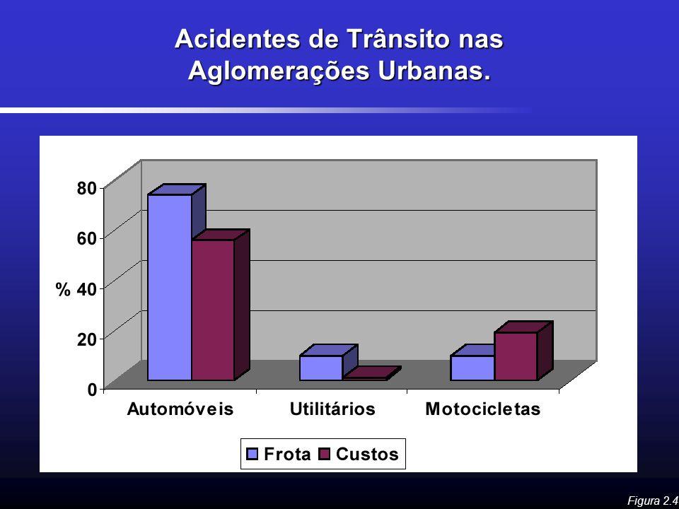 Acidentes de Trânsito nas Aglomerações Urbanas. Figura 2.4