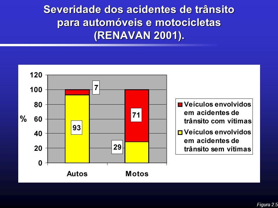 Severidade dos acidentes de trânsito para automóveis e motocicletas (RENAVAN 2001). Figura 2.5