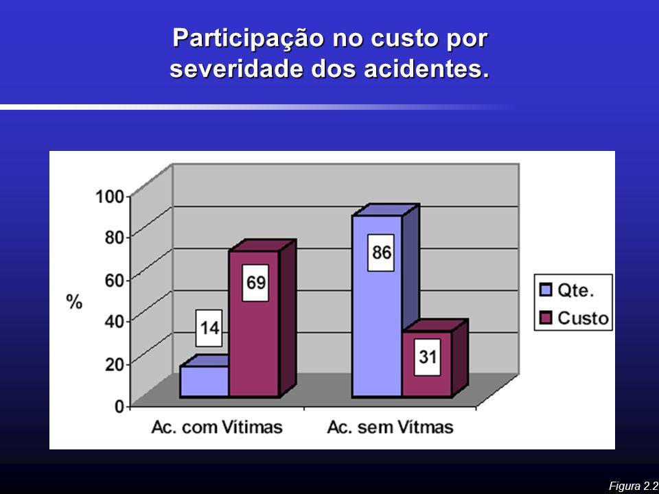 Participação no custo por severidade dos acidentes. Figura 2.2