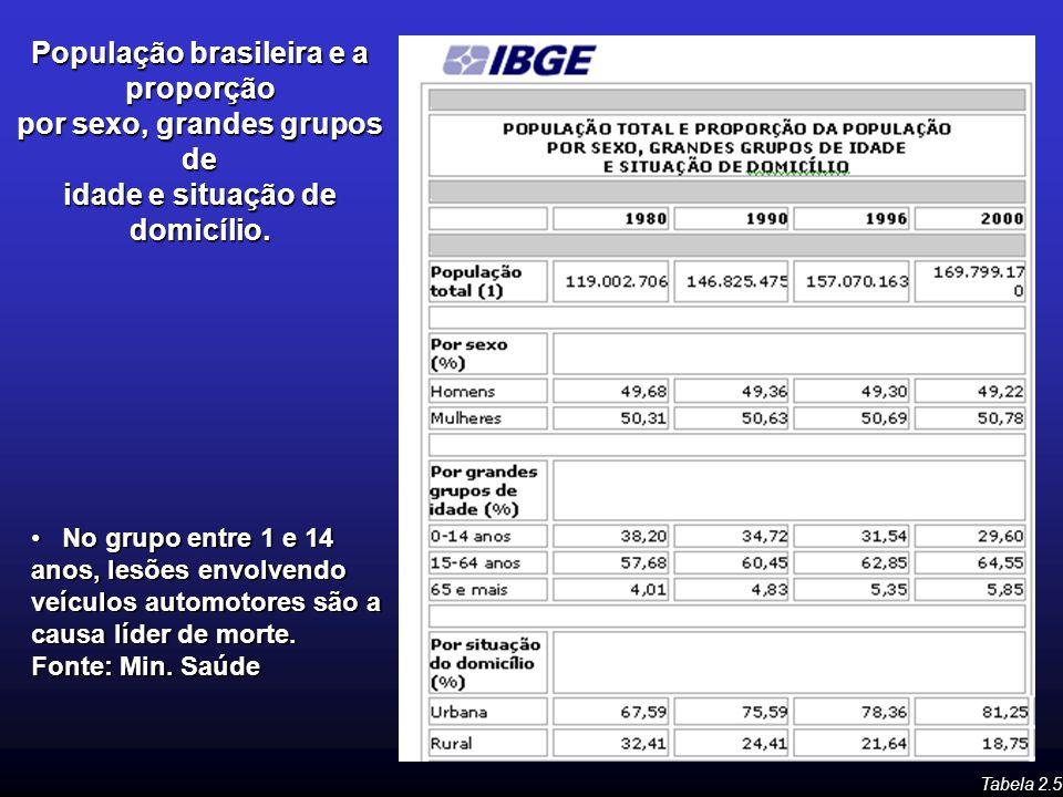 População brasileira e a proporção por sexo, grandes grupos de idade e situação de domicílio. Tabela 2.5 No grupo entre 1 e 14 anos, lesões envolvendo