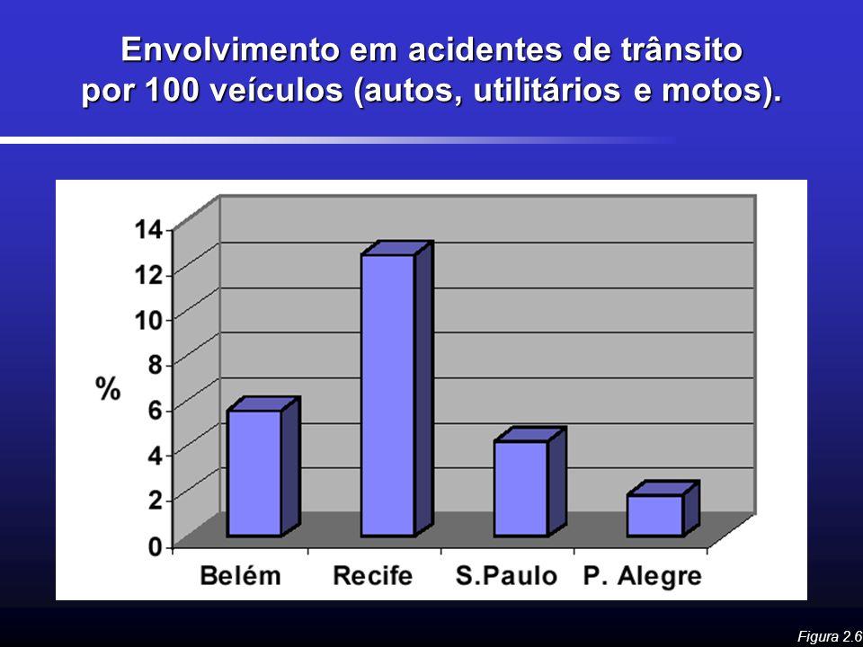 Envolvimento em acidentes de trânsito por 100 veículos (autos, utilitários e motos). Figura 2.6