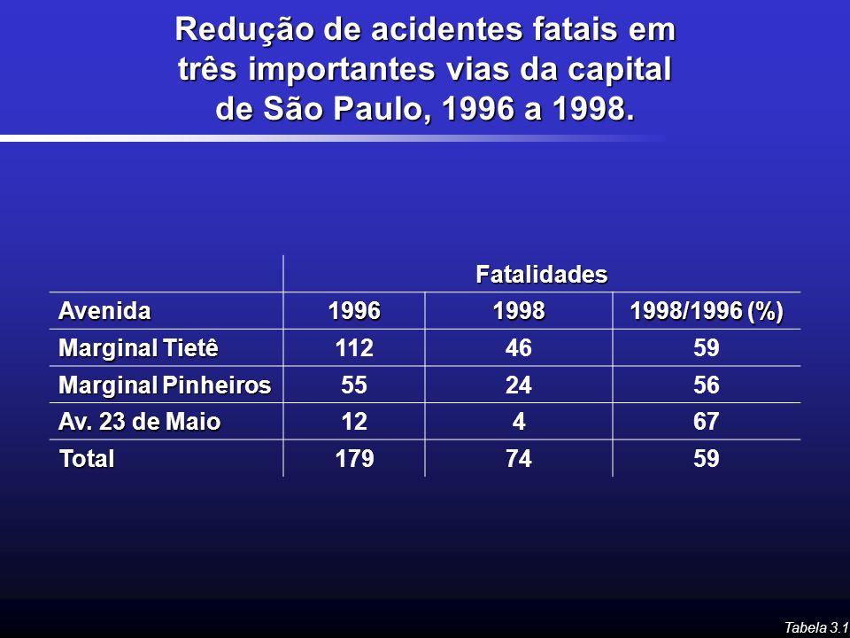 Redução de acidentes fatais em três importantes vias da capital de São Paulo, 1996 a 1998. Tabela 3.1 FatalidadesAvenida19961998 1998/1996 (%) Margina