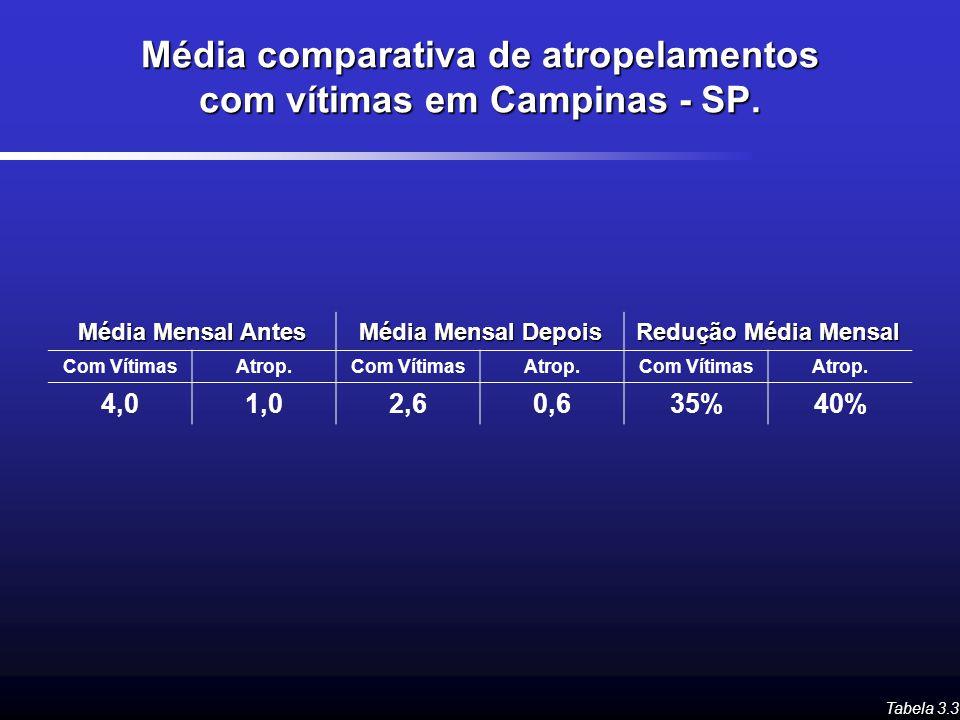Média comparativa de atropelamentos com vítimas em Campinas - SP. Tabela 3.3 Média Mensal Antes Média Mensal Depois Redução Média Mensal Com VítimasAt