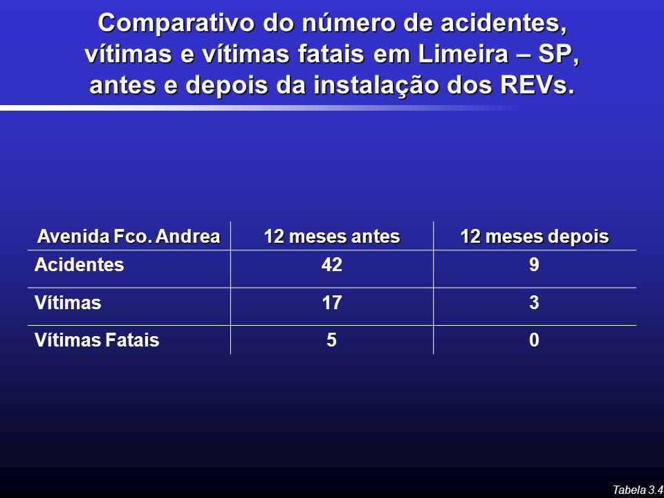 Comparativo do número de acidentes, vítimas e vítimas fatais em Limeira – SP, antes e depois da instalação dos REVs. Tabela 3.4 Avenida Fco. Andrea 12