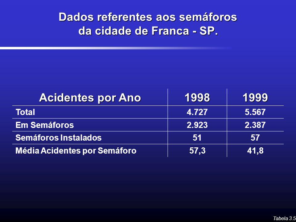 Dados referentes aos semáforos da cidade de Franca - SP. Tabela 3.5 Acidentes por Ano 19981999 Total4.7275.567 Em Semáforos2.9232.387 Semáforos Instal