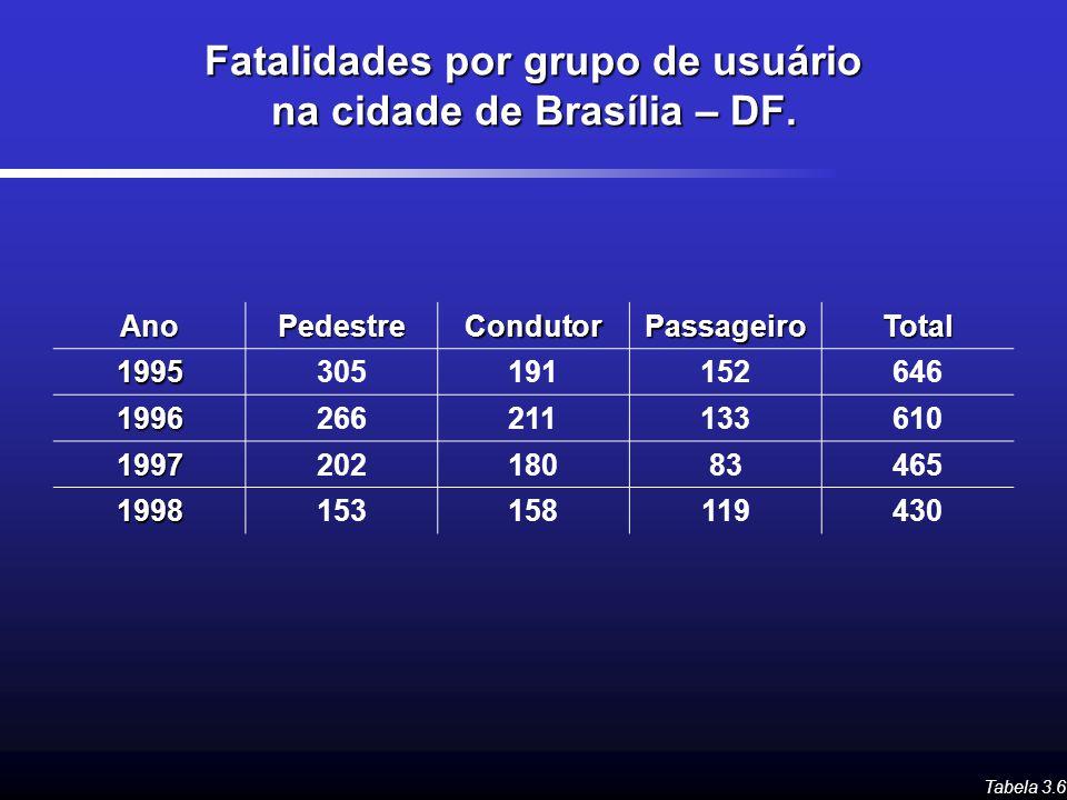 Fatalidades por grupo de usuário na cidade de Brasília – DF. Tabela 3.6 AnoPedestreCondutorPassageiroTotal1995305191152646 1996266211133610 1997202180