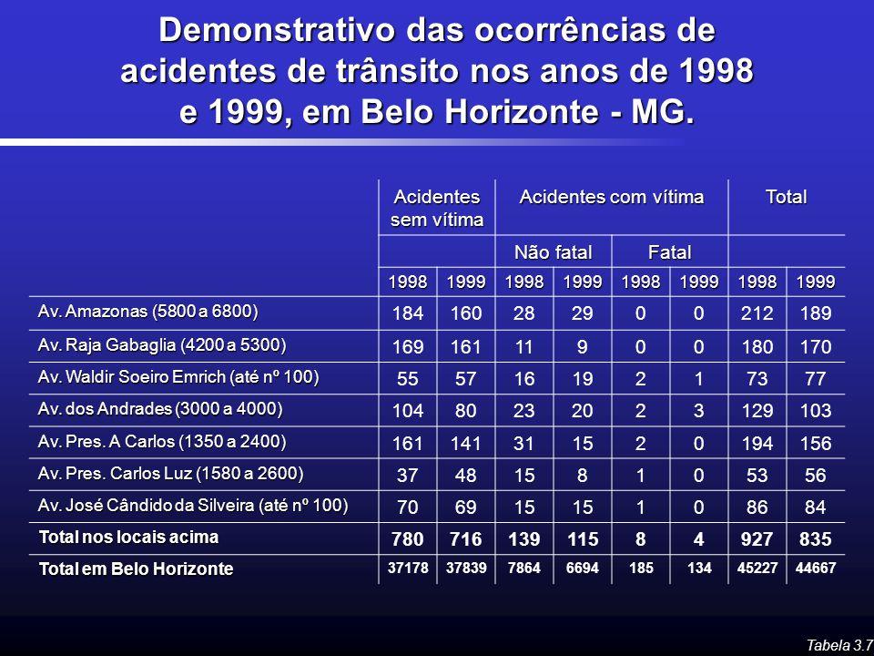 Demonstrativo das ocorrências de acidentes de trânsito nos anos de 1998 e 1999, em Belo Horizonte - MG. Tabela 3.7 Acidentes sem vítima Acidentes com