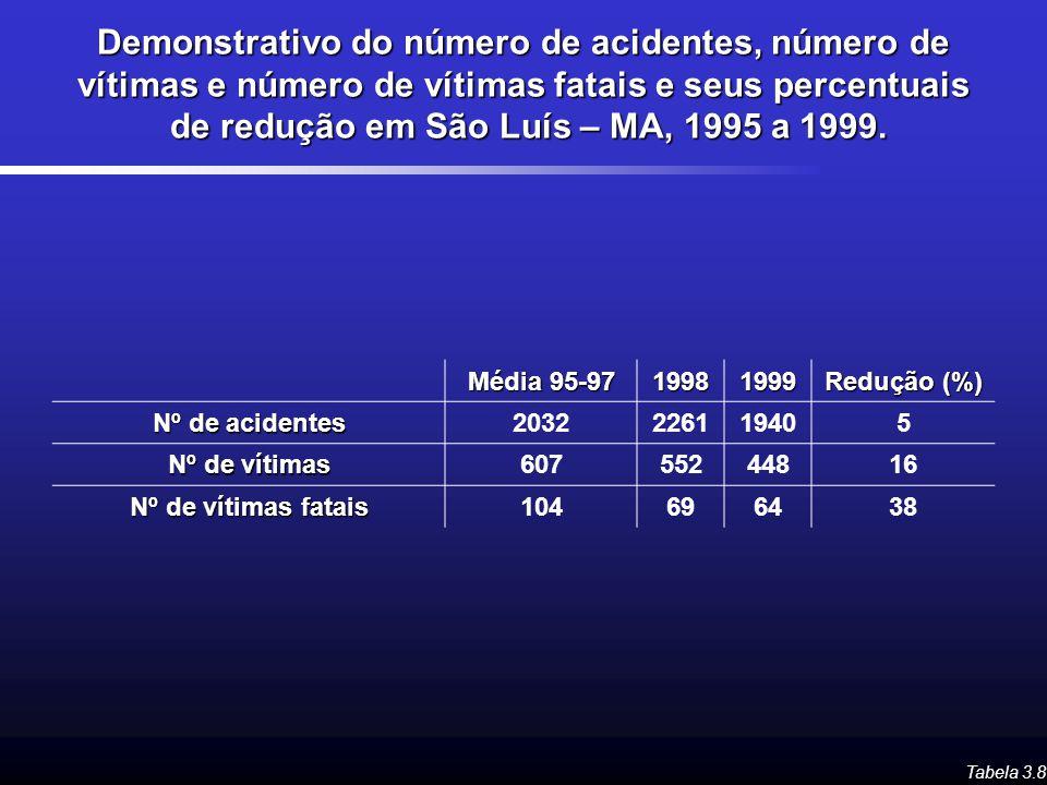 Demonstrativo do número de acidentes, número de vítimas e número de vítimas fatais e seus percentuais de redução em São Luís – MA, 1995 a 1999. Tabela