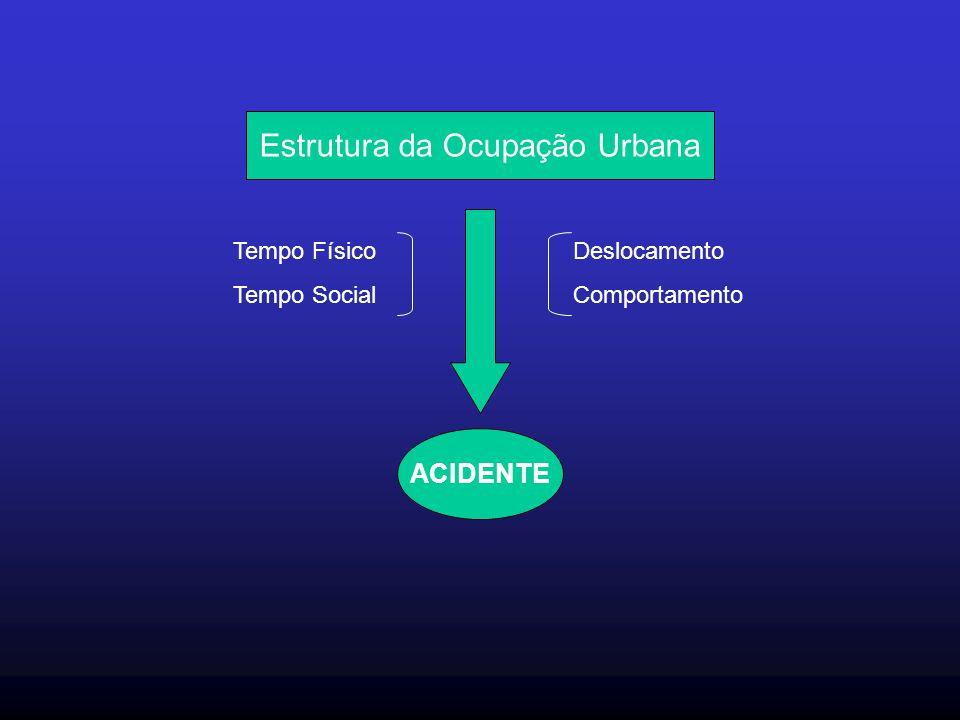 Estrutura da Ocupação Urbana Tempo Físico Tempo Social Deslocamento Comportamento ACIDENTE