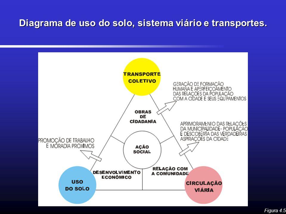 Diagrama de uso do solo, sistema viário e transportes. Figura 4.5