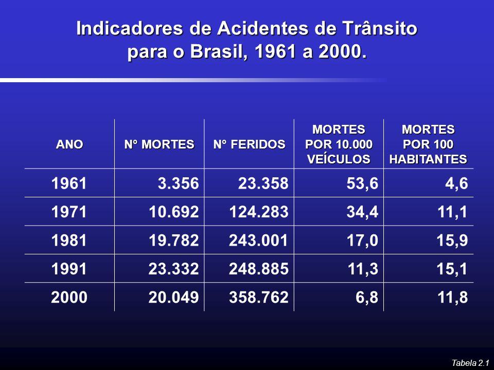 Indicadores de Acidentes de Trânsito para o Brasil, 1961 a 2000. ANO N° MORTES N° FERIDOS MORTES POR 10.000 VEÍCULOS MORTES POR 100 HABITANTES 19613.3