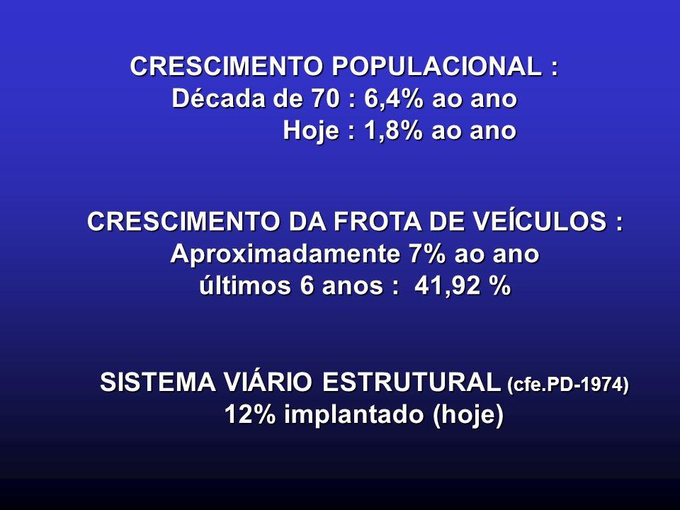 CRESCIMENTO POPULACIONAL : Década de 70 : 6,4% ao ano Hoje : 1,8% ao ano Hoje : 1,8% ao ano CRESCIMENTO DA FROTA DE VEÍCULOS : Aproximadamente 7% ao a