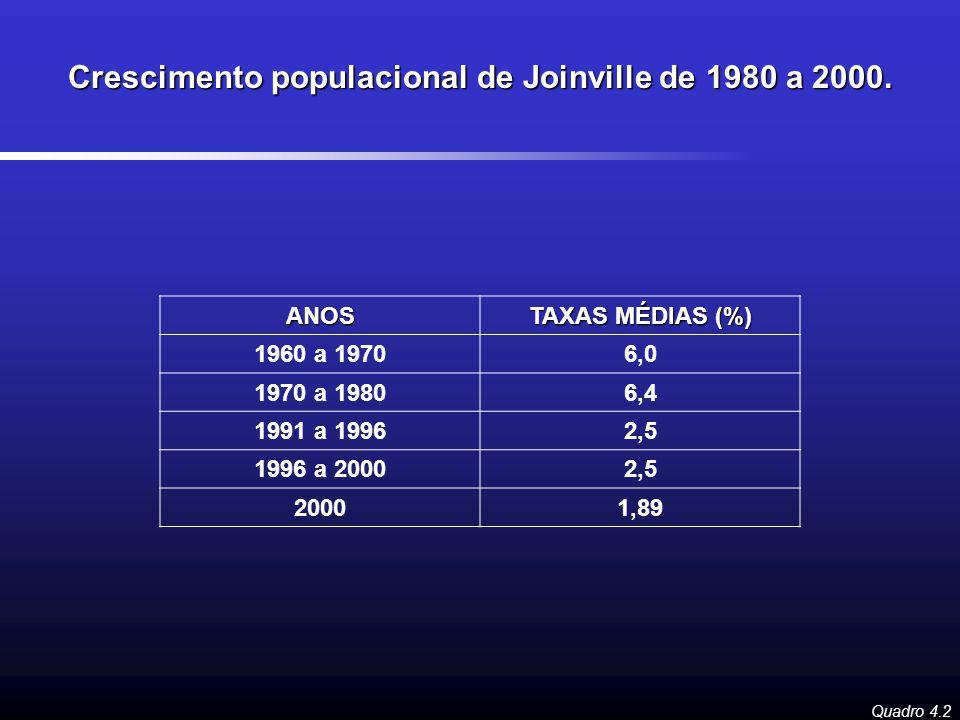 Quadro 4.2 ANOS TAXAS MÉDIAS (%) 1960 a 19706,0 1970 a 19806,4 1991 a 19962,5 1996 a 20002,5 20001,89 Crescimento populacional de Joinville de 1980 a