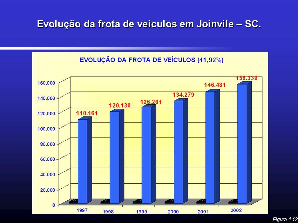 Evolução da frota de veículos em Joinvile – SC. Figura 4.12