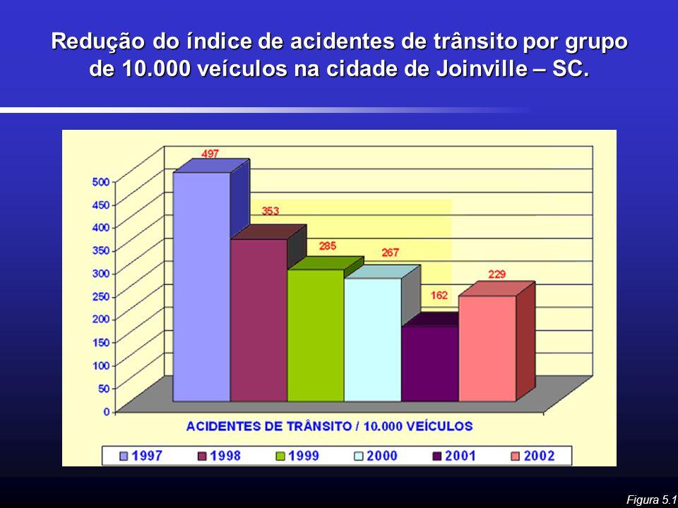 Redução do índice de acidentes de trânsito por grupo de 10.000 veículos na cidade de Joinville – SC. Figura 5.1