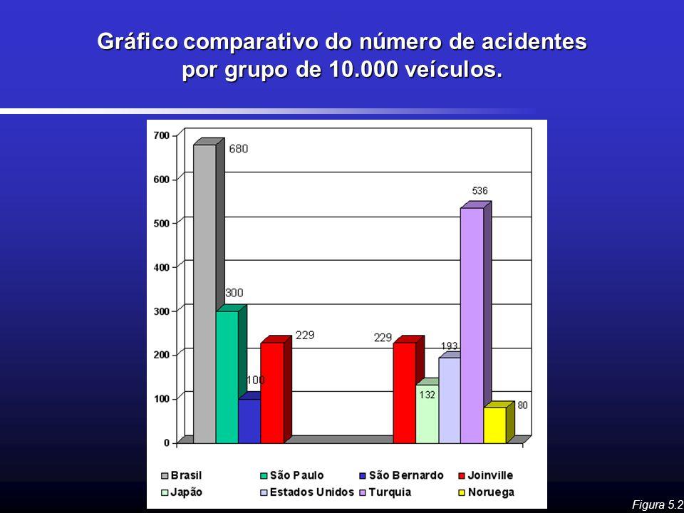 Gráfico comparativo do número de acidentes por grupo de 10.000 veículos. Figura 5.2