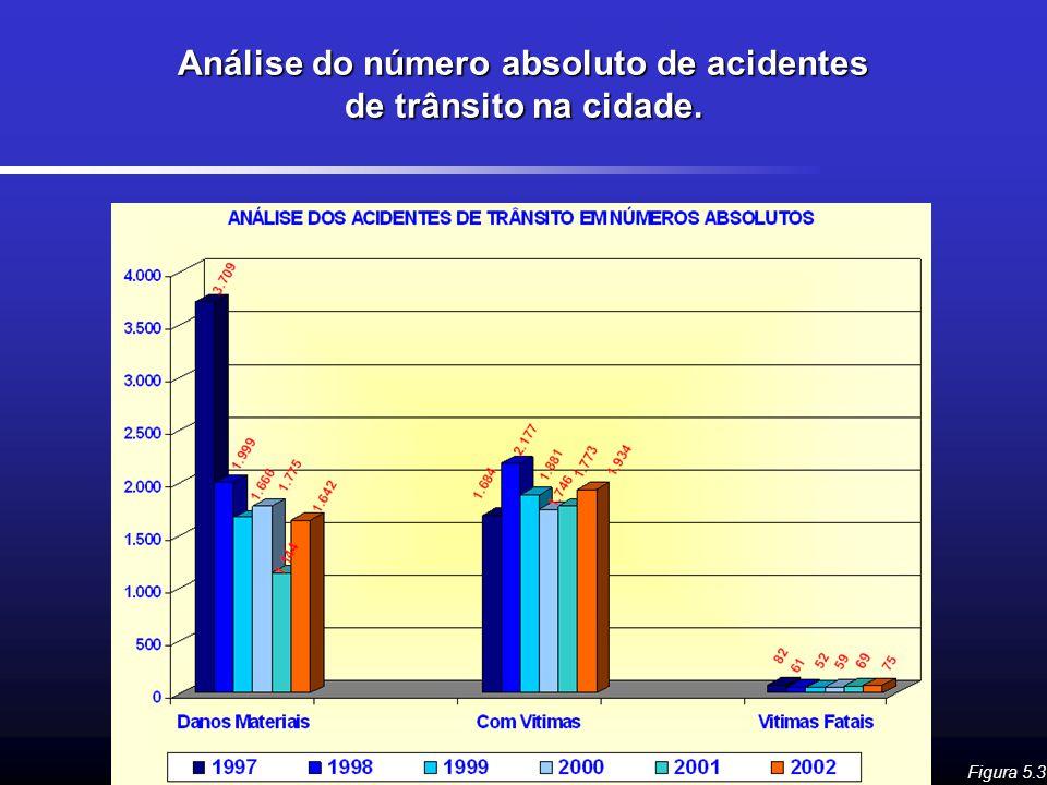 Análise do número absoluto de acidentes de trânsito na cidade. Figura 5.3