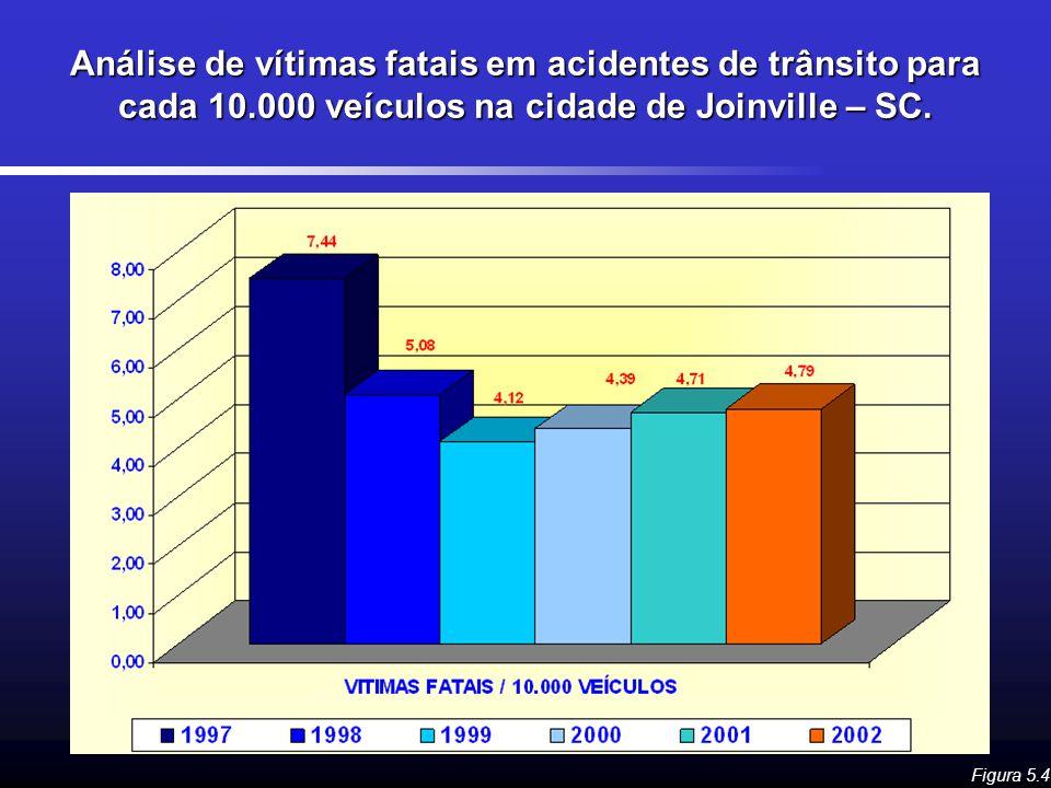Análise de vítimas fatais em acidentes de trânsito para cada 10.000 veículos na cidade de Joinville – SC. Figura 5.4