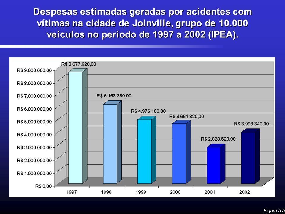 Despesas estimadas geradas por acidentes com vítimas na cidade de Joinville, grupo de 10.000 veículos no período de 1997 a 2002 (IPEA). Figura 5.5