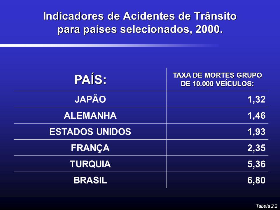 Indicadores de Acidentes de Trânsito para países selecionados, 2000. PAÍS: TAXA DE MORTES GRUPO DE 10.000 VEÍCULOS: JAPÃO1,32 ALEMANHA1,46 ESTADOS UNI