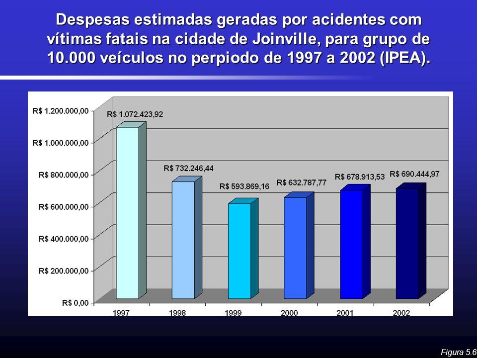 Despesas estimadas geradas por acidentes com vítimas fatais na cidade de Joinville, para grupo de 10.000 veículos no perpiodo de 1997 a 2002 (IPEA). F