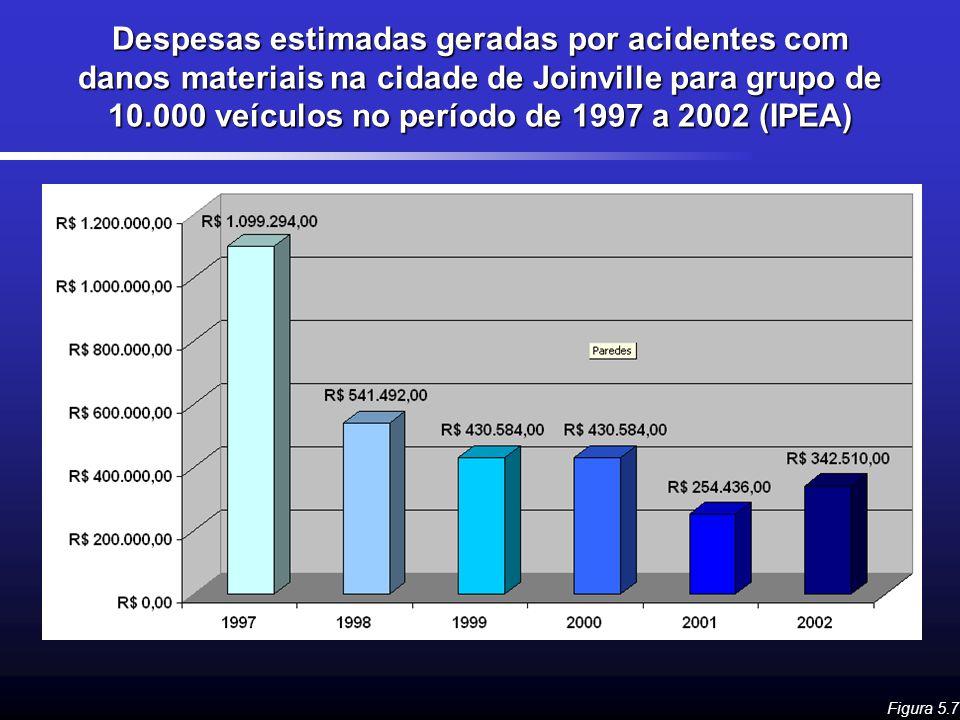 Despesas estimadas geradas por acidentes com danos materiais na cidade de Joinville para grupo de 10.000 veículos no período de 1997 a 2002 (IPEA) Fig