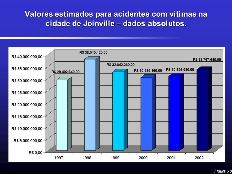Valores estimados para acidentes com vítimas na cidade de Joinville – dados absolutos. Figura 5.8