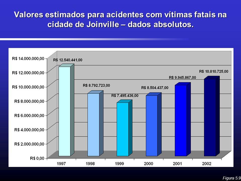 Valores estimados para acidentes com vítimas fatais na cidade de Joinville – dados absolutos. Figura 5.9