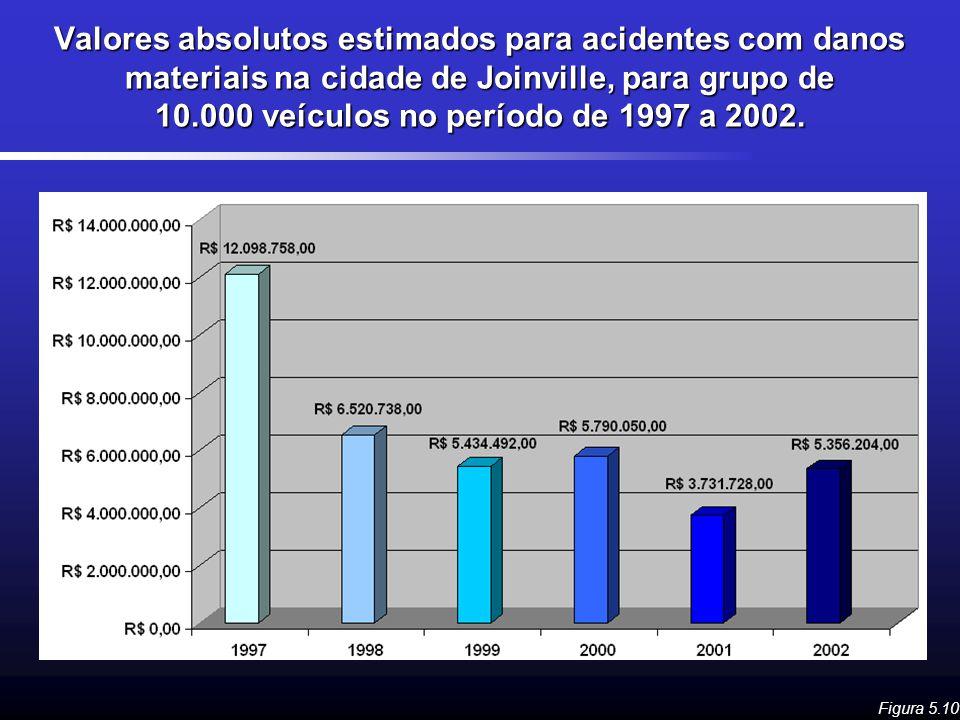 Valores absolutos estimados para acidentes com danos materiais na cidade de Joinville, para grupo de 10.000 veículos no período de 1997 a 2002. Figura