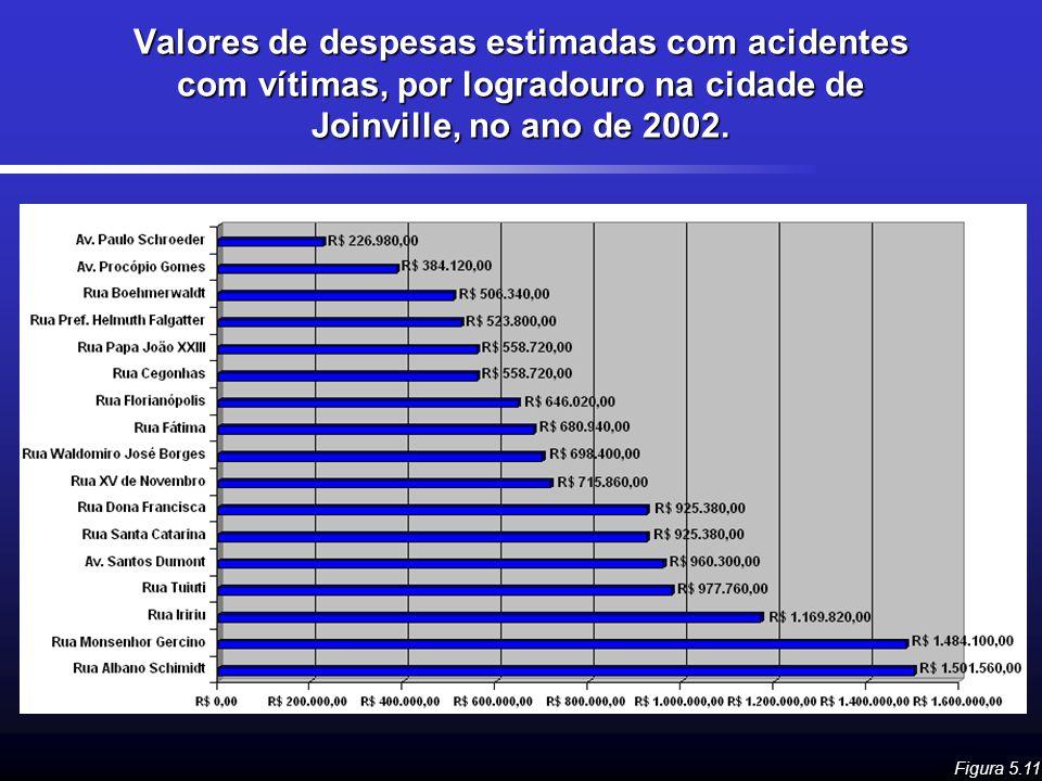 Valores de despesas estimadas com acidentes com vítimas, por logradouro na cidade de Joinville, no ano de 2002. Figura 5.11
