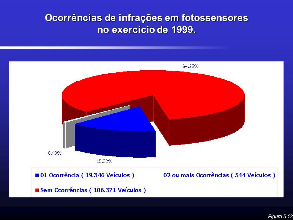 Ocorrências de infrações em fotossensores no exercício de 1999. Figura 5.12