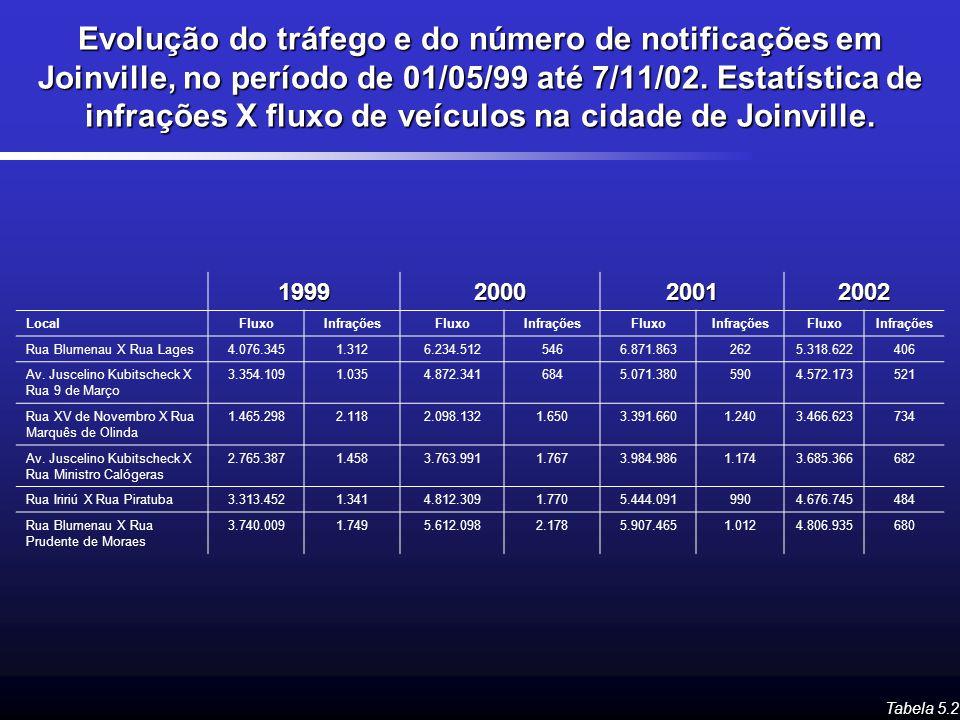 Evolução do tráfego e do número de notificações em Joinville, no período de 01/05/99 até 7/11/02. Estatística de infrações X fluxo de veículos na cida