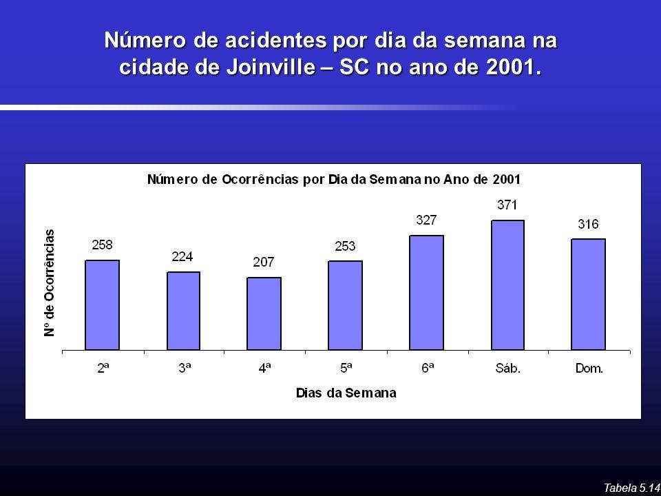 Número de acidentes por dia da semana na cidade de Joinville – SC no ano de 2001. Tabela 5.14