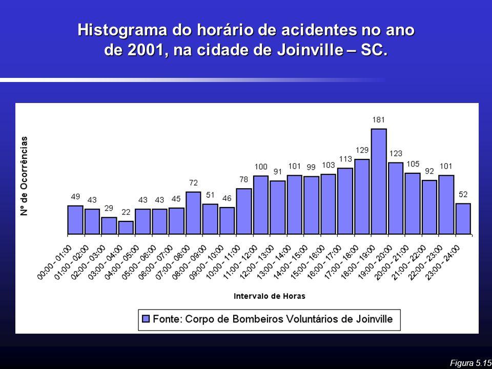 Histograma do horário de acidentes no ano de 2001, na cidade de Joinville – SC. Figura 5.15
