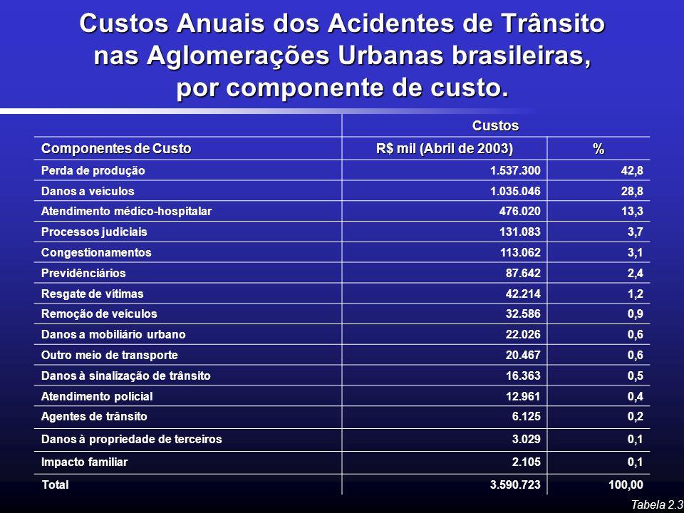 Custos Anuais dos Acidentes de Trânsito nas Aglomerações Urbanas brasileiras, por componente de custo. Tabela 2.3 Custos Componentes de Custo R$ mil (