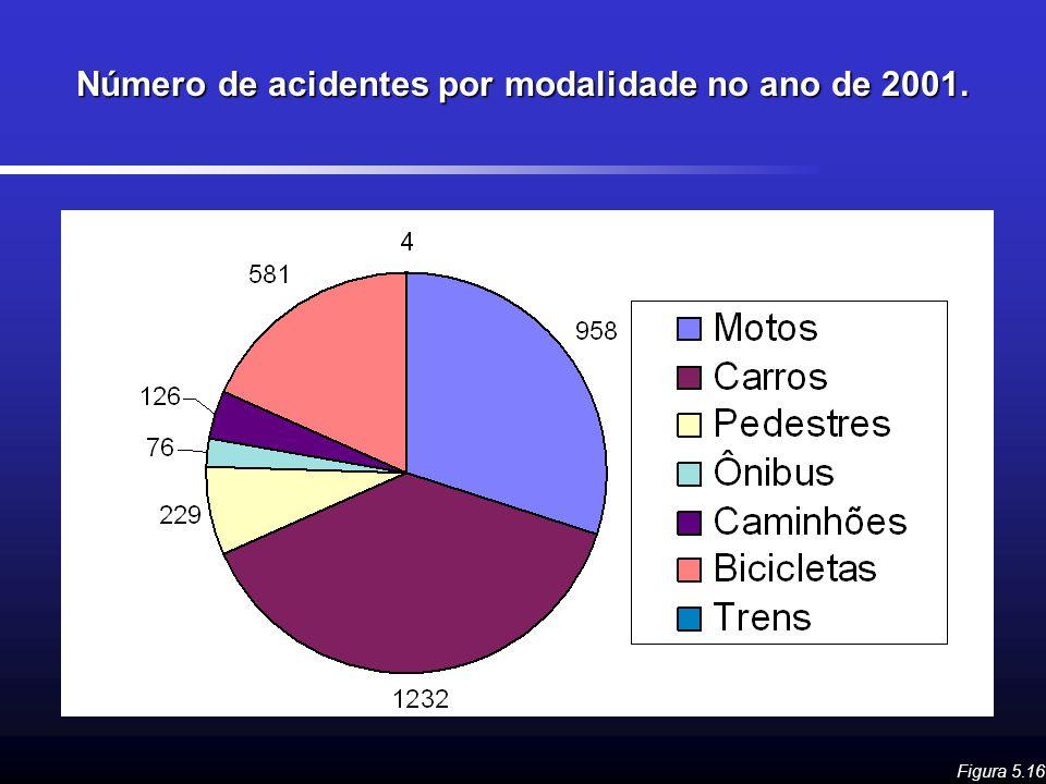Número de acidentes por modalidade no ano de 2001. Figura 5.16