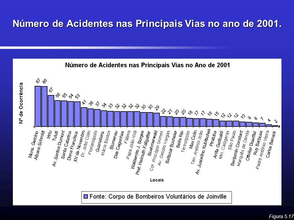 Número de Acidentes nas Principais Vias no ano de 2001. Figura 5.17