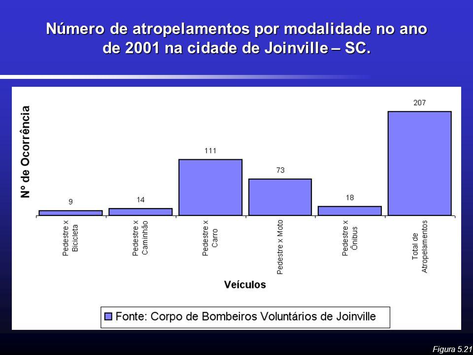 Número de atropelamentos por modalidade no ano de 2001 na cidade de Joinville – SC. Figura 5.21