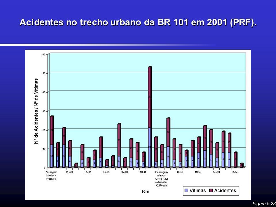 Acidentes no trecho urbano da BR 101 em 2001 (PRF). Figura 5.23